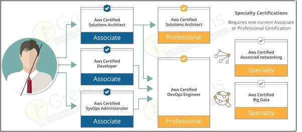 AWS & Devops Certification Training | @ Rs 24,999 only